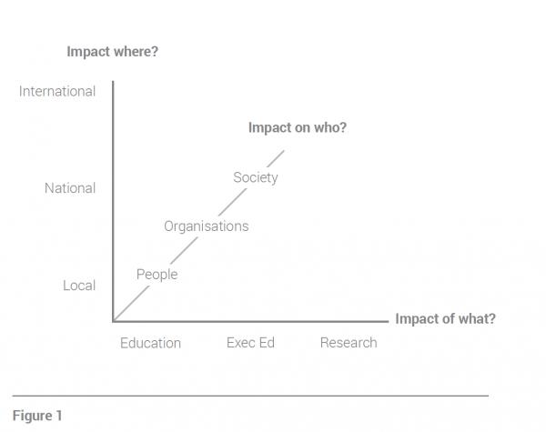 impact figure