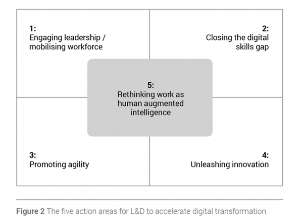 Corporate Learning As An Accelerator Of Digital Transformation Globalfocus