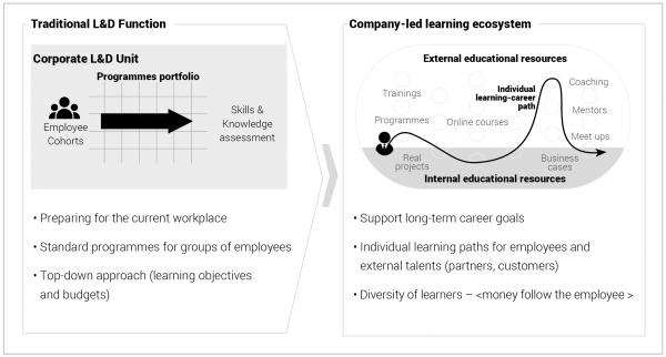 Company-led learning