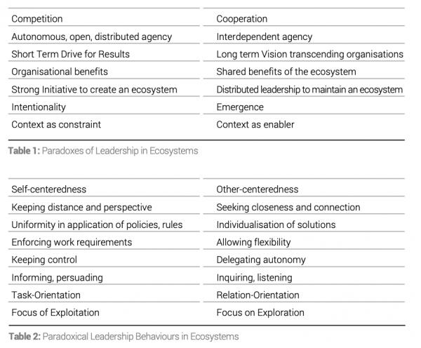 paradoxical leadership tables