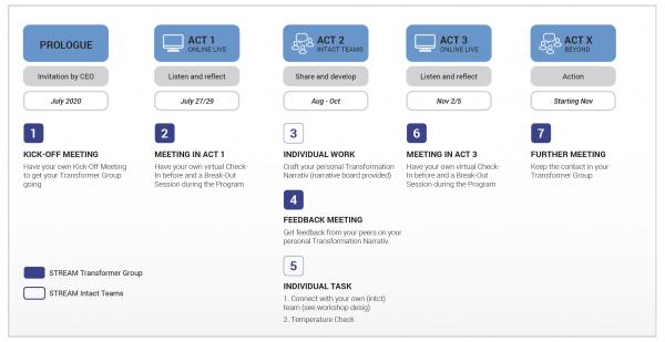 Daimler learning objectives