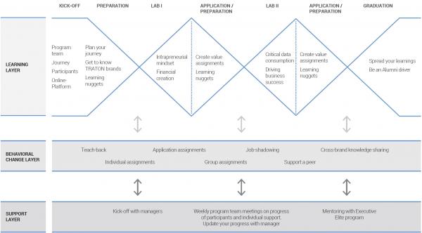 three-layer programme design